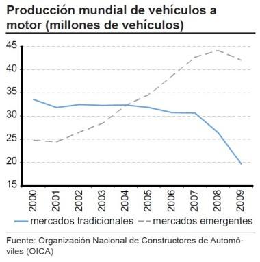producción mundial emergentes